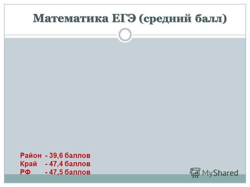 Математика ЕГЭ (средний балл) Район - 39,6 баллов Край- 47,4 баллов РФ - 47,5 баллов