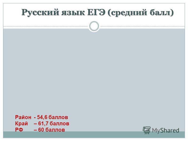 Русский язык ЕГЭ (средний балл) Район - 54,6 баллов Край – 61,7 баллов РФ – 60 баллов
