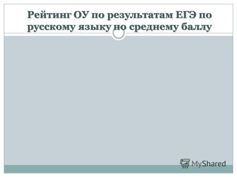 Рейтинг ОУ по результатам ЕГЭ по русскому языку по среднему баллу