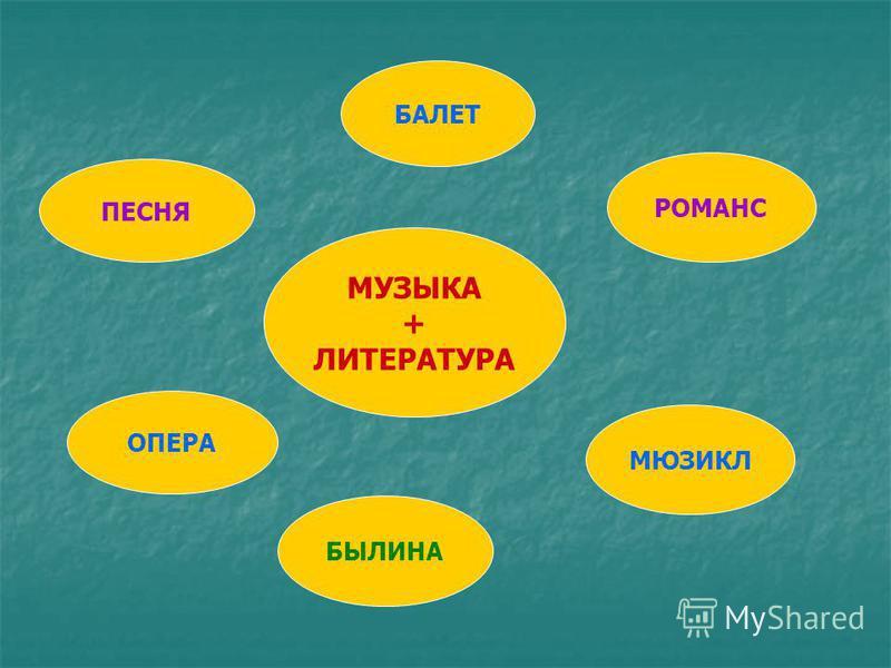 ОПЕРА ПЕСНЯ БАЛЕТ РОМАНС МЮЗИКЛ БЫЛИНА МУЗЫКА + ЛИТЕРАТУРА