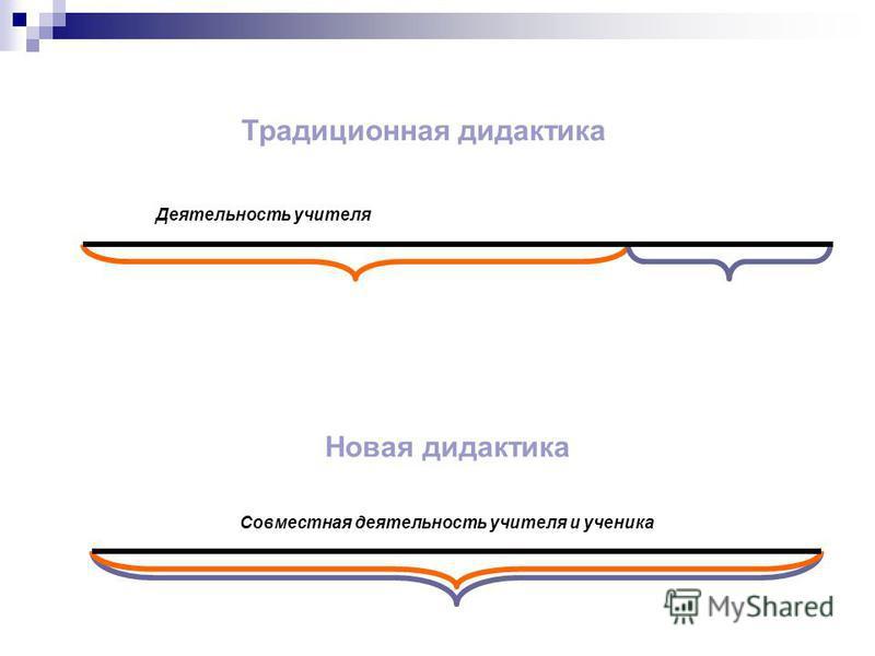 Традиционная дидактика Деятельность учителя Новая дидактика Совместная деятельность учителя и ученика
