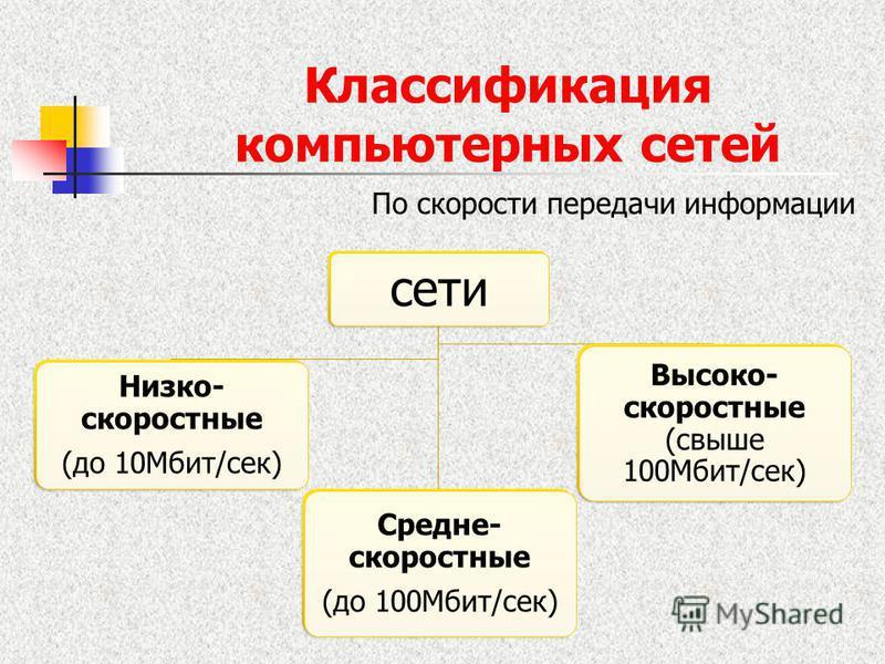 Классификация компьютерных сетей По скорости передачи информации сети Низко- скоростные (до 10Мбит/сек) Средне- скоростные (до 100Мбит/сек) Высоко- скоростные (свыше 100Мбит/сек)