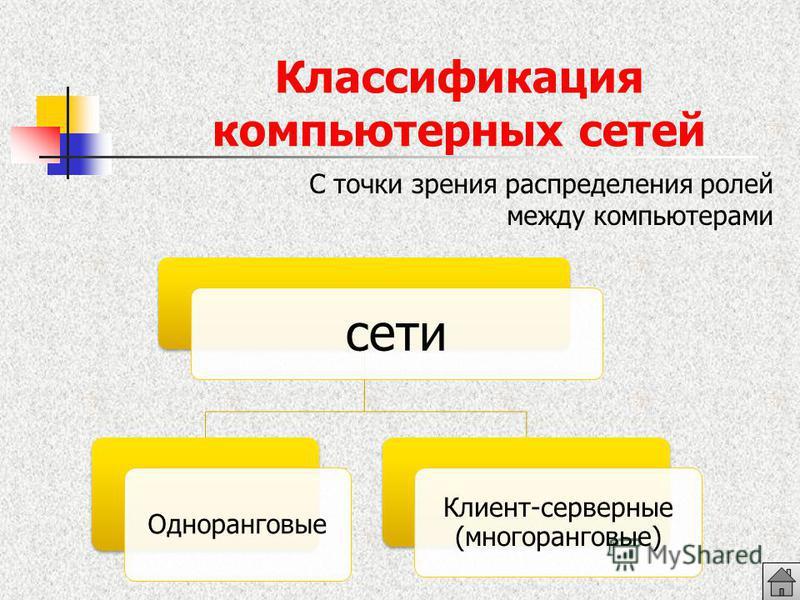 Классификация компьютерных сетей С точки зрения распределения ролей между компьютерами сети Одноранговые Клиент-серверные (многоранговые)
