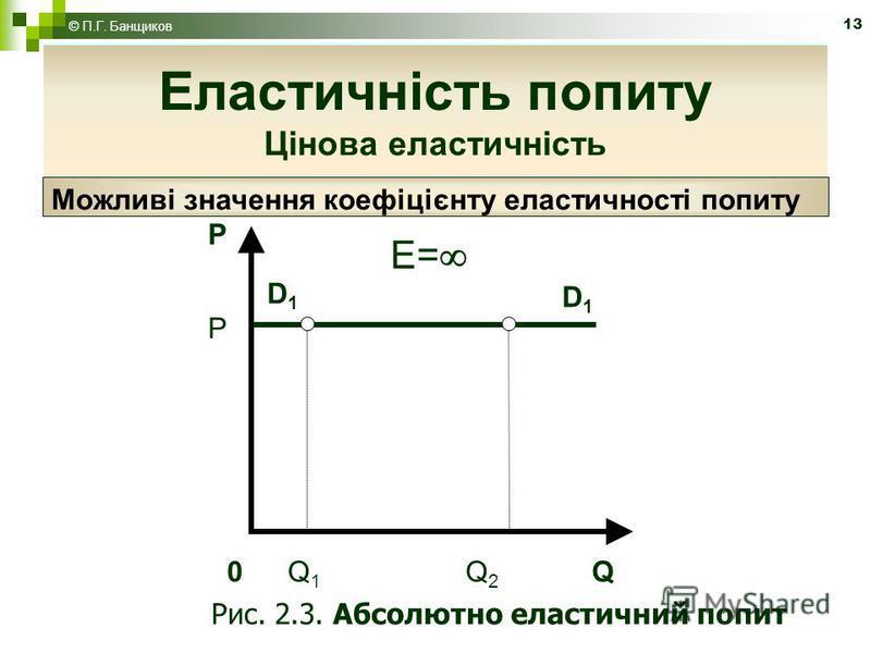 13 Еластичність попиту P D1D1 D1D1 0 Q 1 Q 2 Q P E= Рис. 2.3. Абсолютно еластичний попит Можливі значення коефіцієнту еластичності попиту Еластичність попиту Цінова еластичність © П.Г. Банщиков