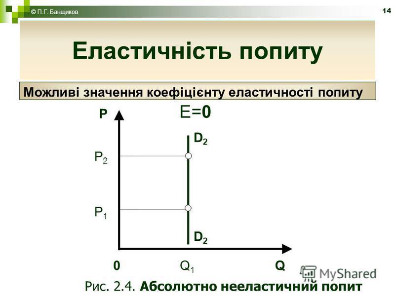 14 Еластичність попиту P D2D2 D2D2 0 Q 1 Q P2P2 E=0 Рис. 2.4. Абсолютно нееластичний попит P1P1 Еластичність попиту Можливі значення коефіцієнту еластичності попиту © П.Г. Банщиков