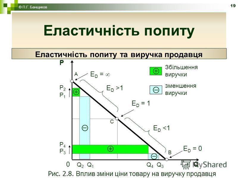 19 Еластичність попиту Еластичність попиту та виручка продавця B 0 Q 2 Q 1 Q 4 Q 3 Q E D = 0 P3P3 P4P4 E D <1 E D = 1 C E D >1 P1P1 P2P2 E D = P A Збільшення виручки З меншення виручки Рис. 2.8. Вплив зміни ціни товару на виручку продавця Еластичніст