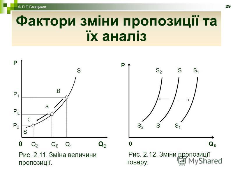 29 Фактори зміни пропозиції та їх аналіз 0 Q 2 Q E Q 1 Q D Рис. 2.11. Зміна величини пропозиції. P2P2 PEPE P1P1 C A B S S P 0 Q S Рис. 2.12. Зміни пропозиції товару. S 2 S S 1 P © П.Г. Банщиков