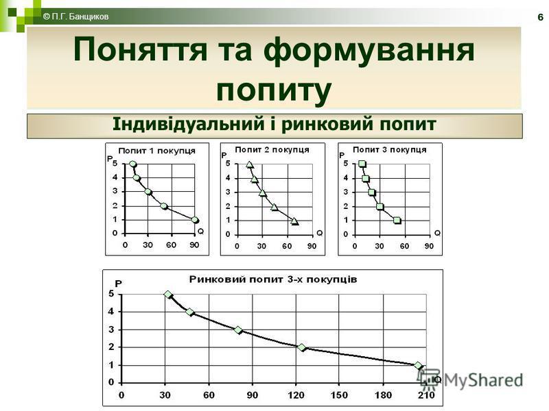 6 Поняття та формування попиту Індивідуальний і ринковий попит © П.Г. Банщиков
