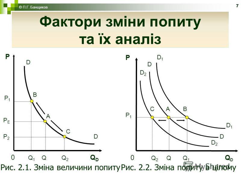 7 Фактори зміни попиту та їх аналіз Рис. 2.1. Зміна величини попитуРис. 2.2. Зміна попиту в цілому P P1P1 C A B D1D1 0 Q 2 Q Q 1 Q D D1D1 D D D2D2 D2D2 0 Q 1 Q Q 2 Q D P1P1 C A B D P D PЕPЕ P2P2 Фактори зміни попиту та їх аналіз © П.Г. Банщиков