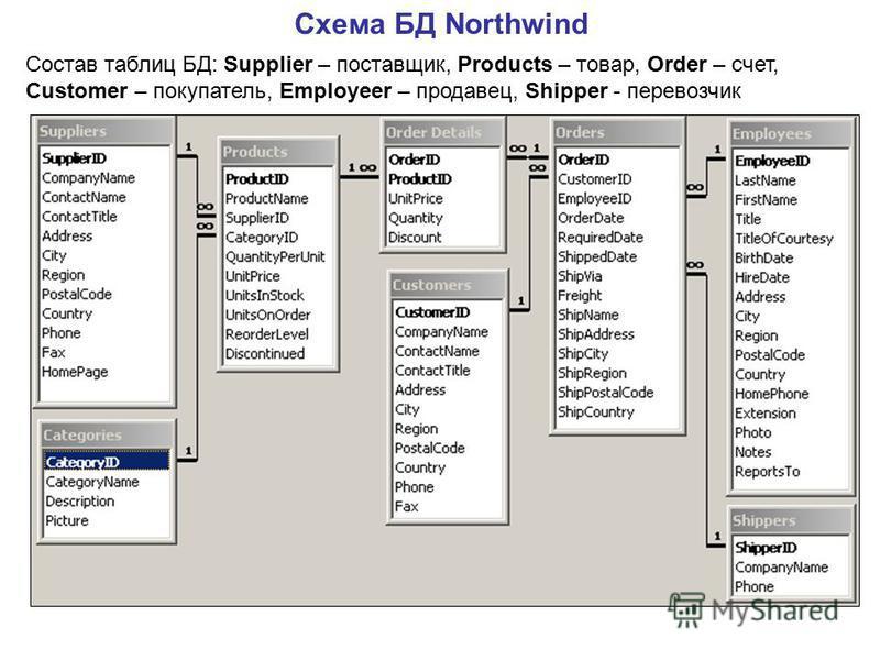 Схема БД Northwind Состав таблиц БД: Supplier – поставщик, Products – товар, Order – счет, Customer – покупатель, Employeer – продавец, Shipper - перевозчик