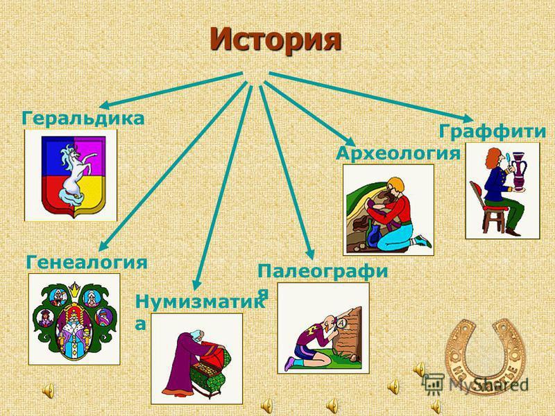 Ярослав Иван IV Ольга Игорь Рюрик Владимир Олег