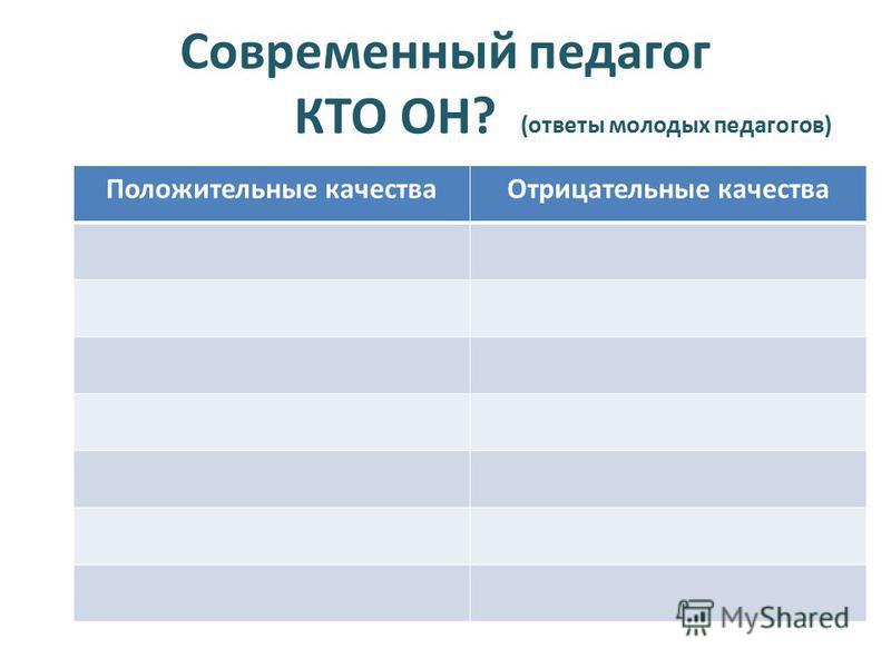 Современный педагог КТО ОН? (ответы молодых педагогов) Положительные качества Отрицательные качества