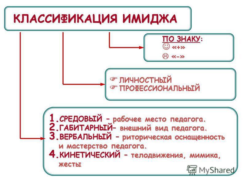 КЛАССИФИКАЦИЯ ИМИДЖА ПО ЗНАКУ: «+» «+» «-» «-» ПО ЗНАКУ: «+» «+» «-» «-» ЛИЧНОСТНЫЙ ЛИЧНОСТНЫЙ ПРОФЕССИОНАЛЬНЫЙ ПРОФЕССИОНАЛЬНЫЙ ЛИЧНОСТНЫЙ ЛИЧНОСТНЫЙ ПРОФЕССИОНАЛЬНЫЙ ПРОФЕССИОНАЛЬНЫЙ 1. СРЕДОВЫЙ – рабочее место педагога. 2. ГАБИТАРНЫЙ– внешний вид