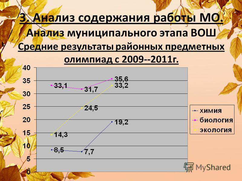 3. Анализ содержания работы МО. Анализ муниципального этапа ВОШ Средние результаты районных предметных олимпиад с 2009--2011 г.
