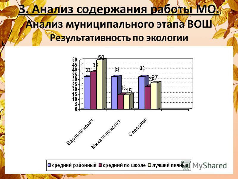 3. Анализ содержания работы МО. Анализ муниципального этапа ВОШ Результативность по экологии