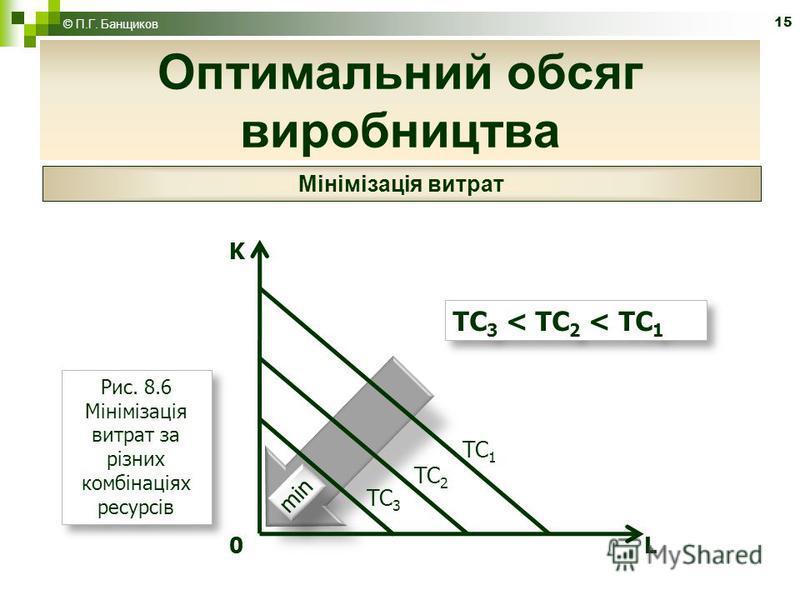 15 Оптимальний обсяг виробництва © П.Г. Банщиков Мінімізація витрат K 0 L Рис. 8.6 Мінімізація витрат за різних комбінаціях ресурсів min TC 3 TC 2 TC 1 TC 3 < TC 2 < TC 1