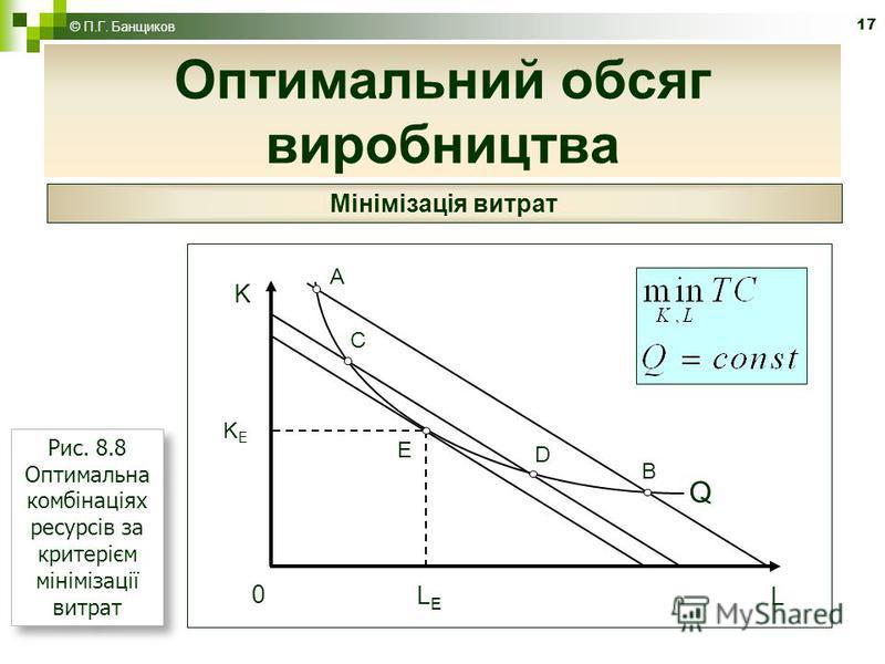 17 Оптимальний обсяг виробництва © П.Г. Банщиков Мінімізація витрат Q A E B L LELE K KEKE 0 C D Рис. 8.8 Оптимальна комбінаціях ресурсів за критерієм мінімізації витрат