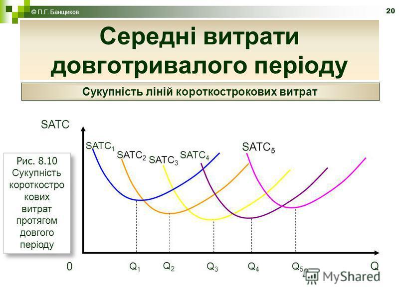 20 Середні витрати довготривалого періоду © П.Г. Банщиков Сукупність ліній короткострокових витрат SATC 1 SATC 2 SATC 3 SATC 4 SATC 5 Q1Q1 Q2Q2 Q3Q3 Q4Q4 Q5Q5 Q SATC 0 Рис. 8.10 Сукупність короткостро кових витрат протягом довгого періоду