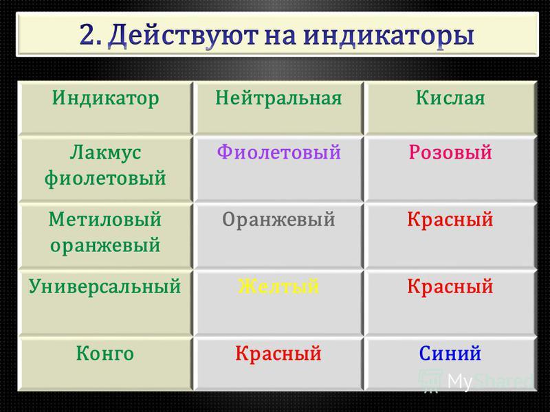 Индикатор Нейтральна яКисла я Лакмус фиолетовый Фиолетовый Розовый Метиловый оранжевый Оранжевый Красный Универсальный Желтый Красный Конго КрасныйСиний