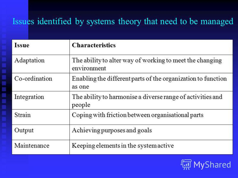 Issues identified by systems theory that need to be managed IssueCharacteristics Adaptation The ability to alter way of working to meet the changing environment Co-ordination Enabling the different parts of the organization to function as one Integra