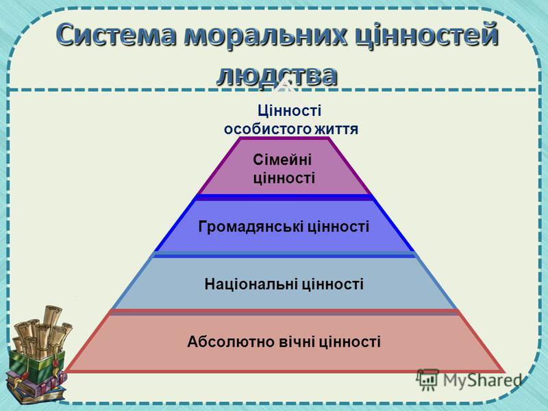 Сімейні цінності Громадянські цінності Національні цінності Абсолютно вічні цінності Цінності особистого життя