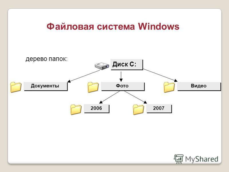 Файловая система Windows Диск C: Документы Видео 2006 2007 дерево папок: Фото