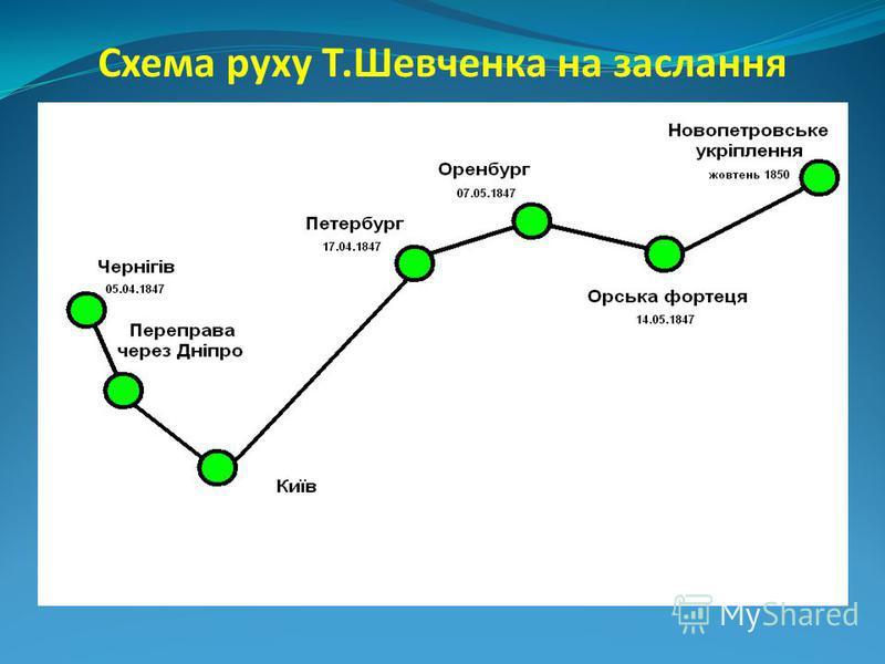 Схема руху Т.Шевченка на заслання