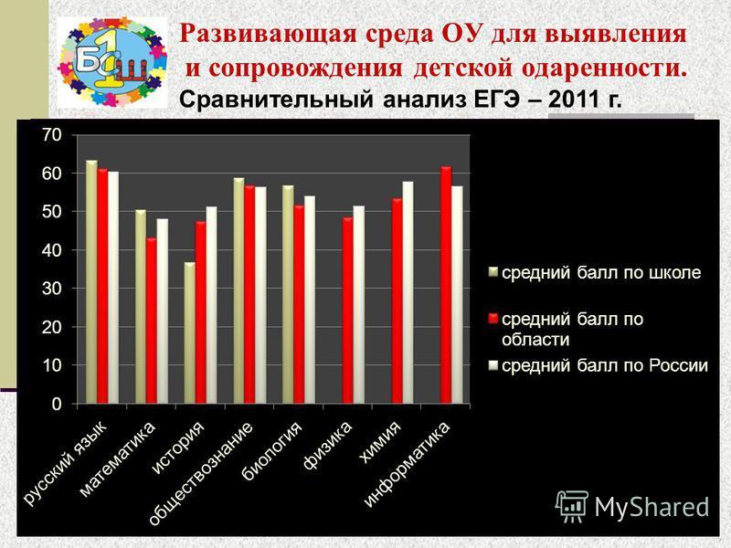 Развивающая среда ОУ для выявления и сопровождения детской одаренности. Сравнительный анализ ЕГЭ – 2011 г.