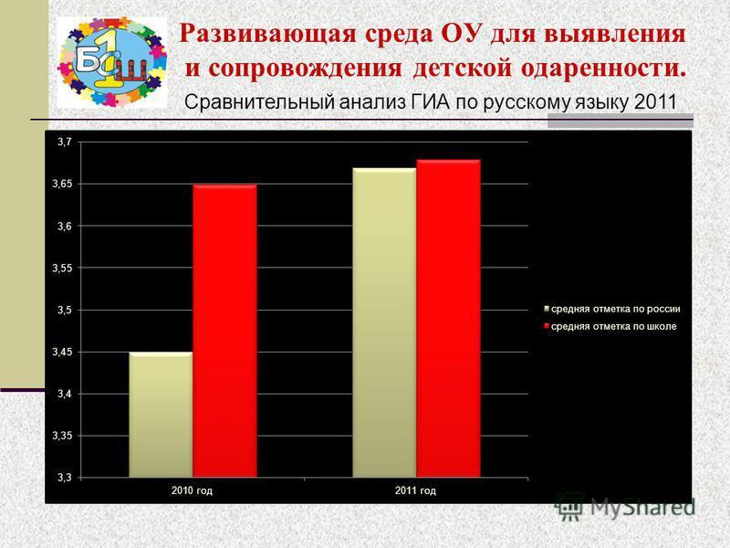 Развивающая среда ОУ для выявления и сопровождения детской одаренности. Сравнительный анализ ГИА по русскому языку 2011