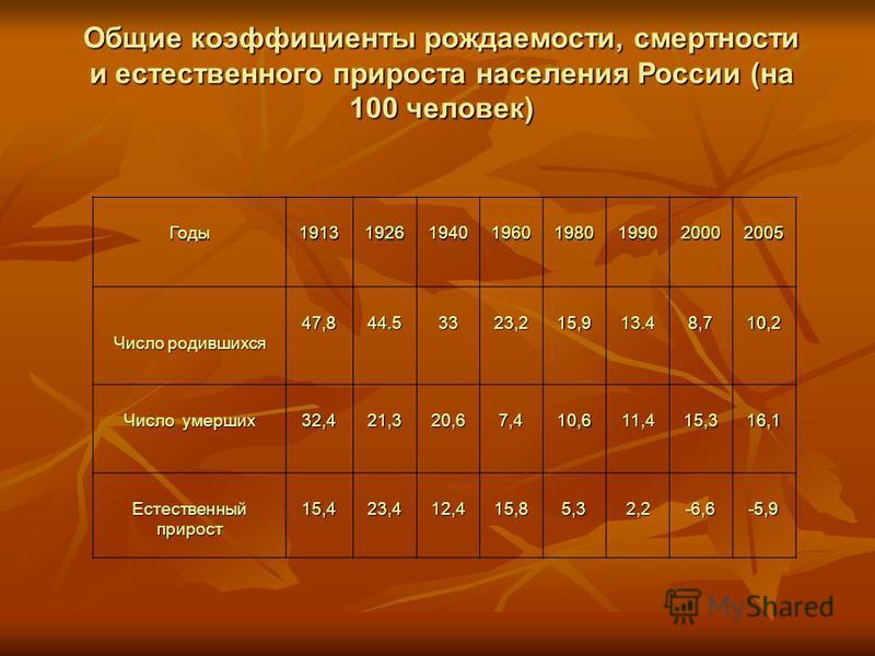 Годы 19131926194019601980199020002005 Число родившихся 47,844.53323,215,913.48,710,2 Число умерших 32,421,320,67,410,611,415,316,1 Естественный прирост 15,423,412,415,85,32,2-6,6-5,9 Общие коэффициенты рождаемости, смертности и естественного прироста