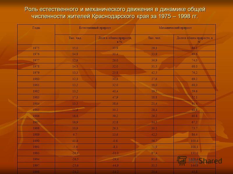 Роль естественного и механического движения в динамике общей численности жителей Краснодарского края за 1975 – 1998 гг. Годы Естественный прирост Механический прирост Тыс. чад.Доля в общем приросте, в % Тыс. чел.Доля в общем приросте, в % 197515,033.