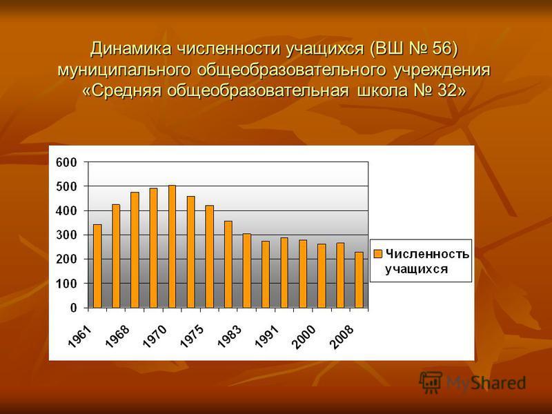 Динамика численности учащихся (ВШ 56) муниципального общеобразовательного учреждения «Средняя общеобразовательная школа 32»