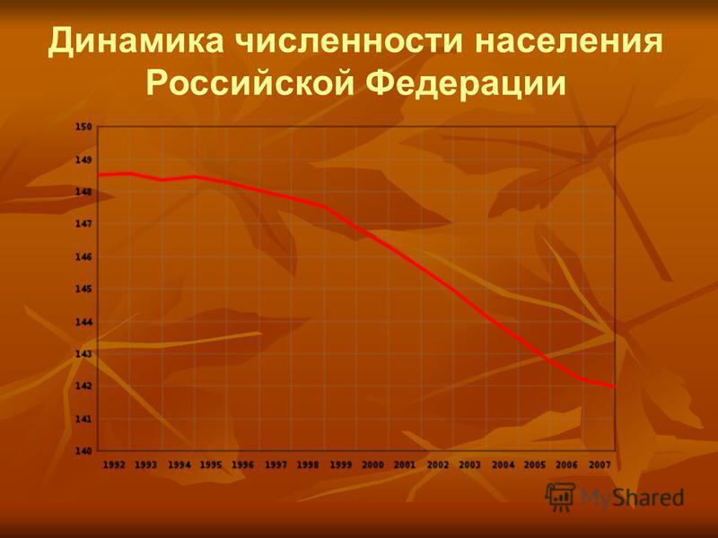 Динамика численности населения Российской Федерации