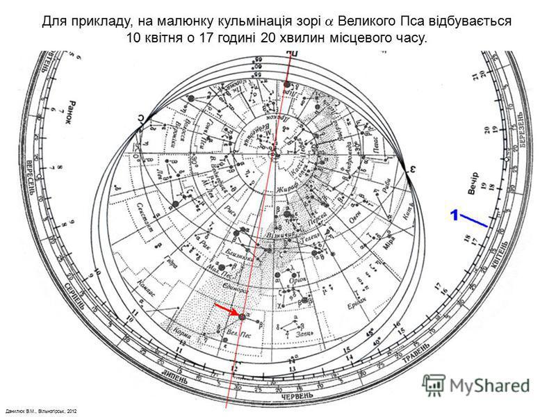 Данилюк В.М., Вільногірськ, 2012 Для прикладу, на малюнку кульмінація зорі Великого Пса відбувається 10 квітня о 17 годині 20 хвилин місцевого часу.