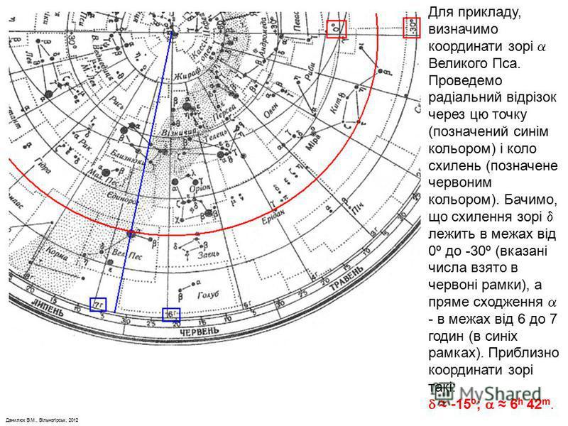 Данилюк В.М., Вільногірськ, 2012 Для прикладу, визначимо координати зорі Великого Пса. Проведемо радіальний відрізок через цю точку (позначений синім кольором) і коло схилень (позначене червоним кольором). Бачимо, що схилення зорі лежить в межах від