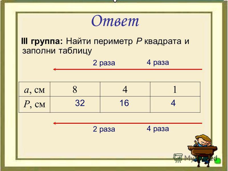 Ответ III группа: Найти периметр Р квадрата и заполни таблицу а, см 841 Р, см 2 раза 4 раза 32 16 4