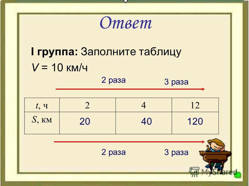 Ответ I группа: Заполните таблицу V = 10 км/ч t, ч 2412 S, км 2 раза 3 раза 20 40 120