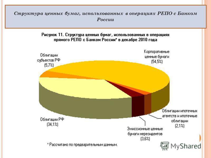Структура ценных бумаг, использованных в операциях РЕПО с Банком России