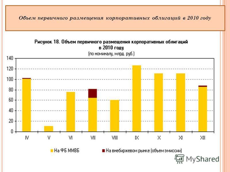 Объем первичного размещения корпоративных облигаций в 2010 году