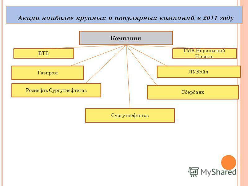 Акции наиболее крупных и популярных компаний в 2011 году ВТБ ГМК Норильский Никель Компании ЛУКойл Газпром Роснефть Сургутнефтегаз Сбербанк Сургутнефтегаз