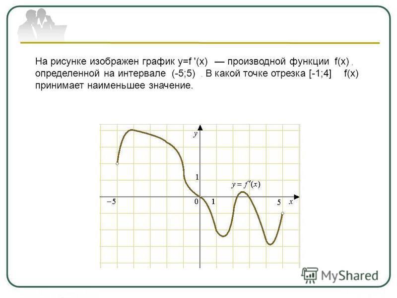 На рисунке изображен график y=f '(x) производной функции f(x), определенной на интервале (-5;5). В какой точке отрезка [-1;4] f(x) принимает наименьшее значение.