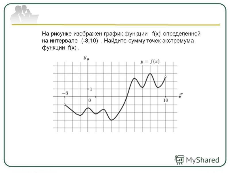 На рисунке изображен график функции f(x), определенной на интервале (-3;10). Найдите сумму точек экстремума функции f(x).