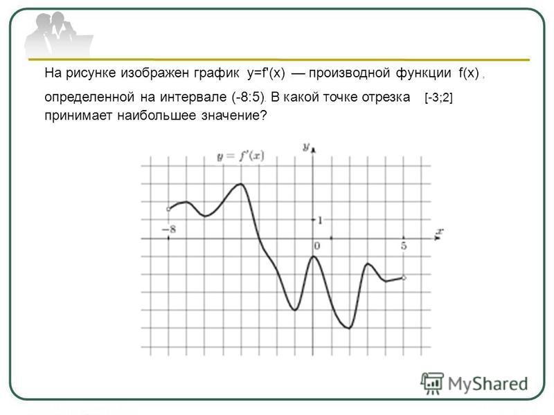 На рисунке изображен график y=f'(x) производной функции f(x), определенной на интервале (-8:5). В какой точке отрезка [-3;2] принимает наибольшее значение?