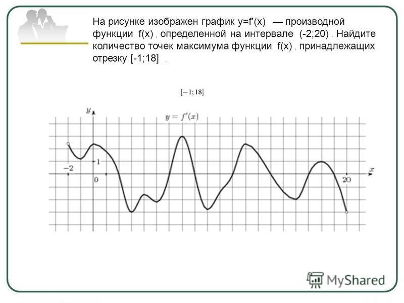 На рисунке изображен график y=f'(x) производной функции f(x), определенной на интервале (-2;20). Найдите количество точек максимума функции f(x), принадлежащих отрезку [-1;18].