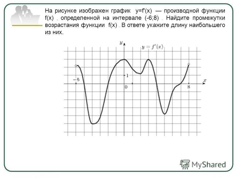 На рисунке изображен график y=f'(x) производной функции f(x), определенной на интервале (-6;8). Найдите промежутки возрастания функции f(x). В ответе укажите длину наибольшего из них.