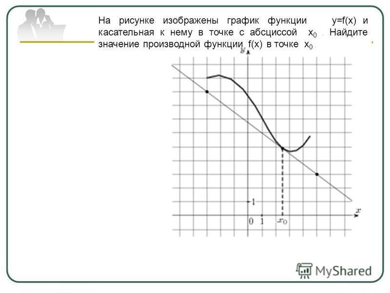 На рисунке изображены график функции y=f(x) и касательная к нему в точке с абсциссой x 0. Найдите значение производной функции f(x) в точке x 0.
