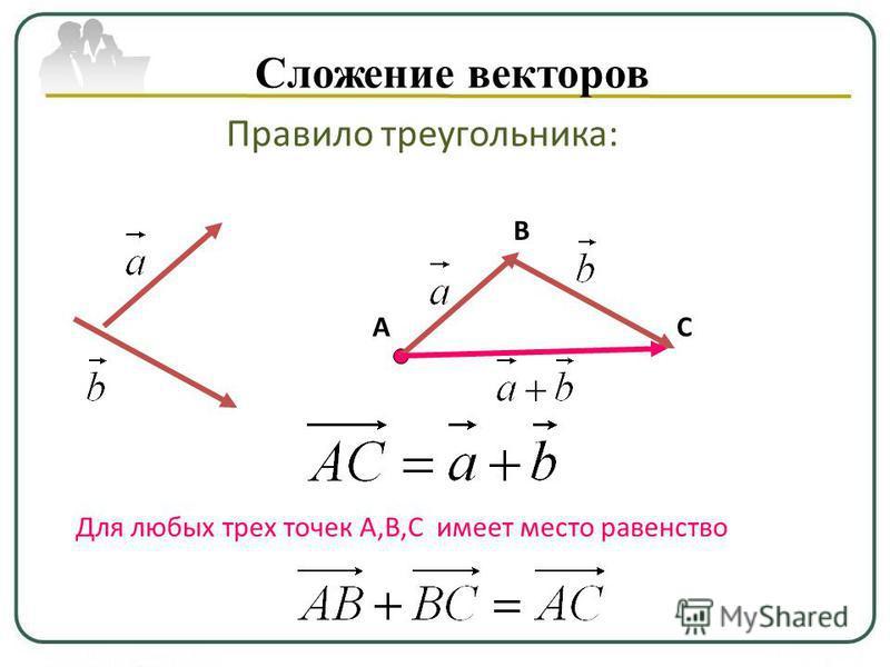 Сложение векторов Правило треугольника: А В С Для любых трех точек A,B,C имеет место равенство