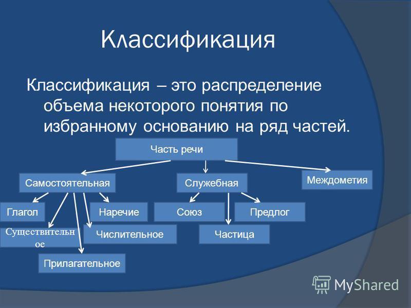 Классификация Классификация – это распределение объема некоторого понятия по избранному основанию на ряд частей. Часть речи Самостоятельная Служебная Междометия Глагол Наречие Прилагательное Союз Числительное Предлог Существительн ое Частица