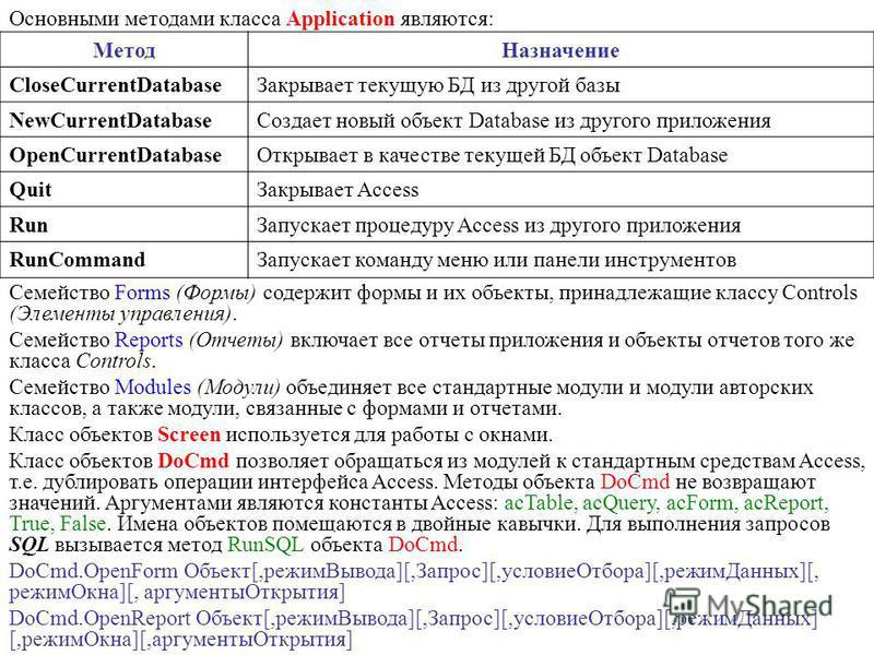 Основными методами класса Application являются: Метод Назначение CloseCurrentDatabase Закрывает текущую БД из другой базы NewCurrentDatabase Создает новый объект Database из другого приложения OpenCurrentDatabase Открывает в качестве текущей БД объек