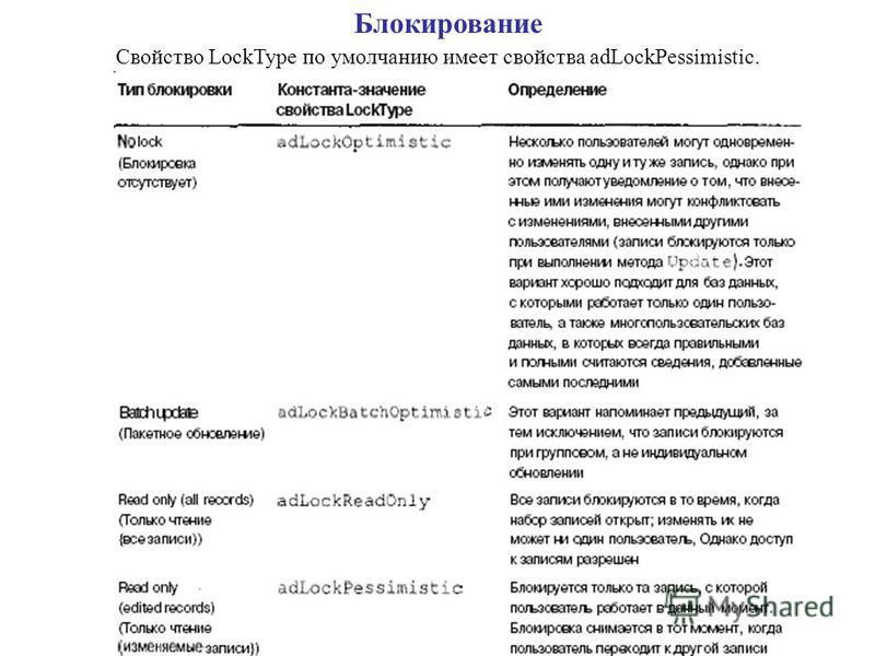 Свойство LockType по умолчанию имеет свойства adLockPessimistic. Блокирование